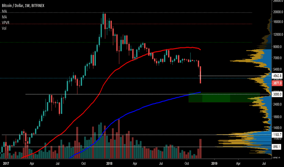 BTCUSD: sizing in for the big long 2500-3100