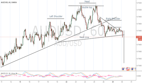 AUDUSD: Text Book Trade Paying Out