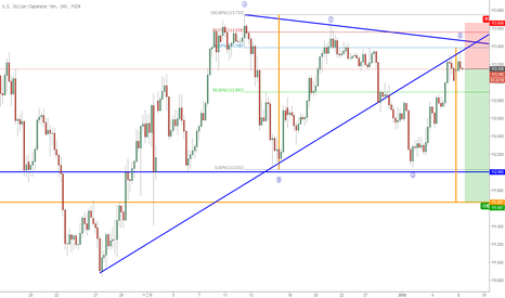 USDJPY: 美日收縮三角形調整浪已完成,將延續之前下跌趨勢,現價空USDJPY