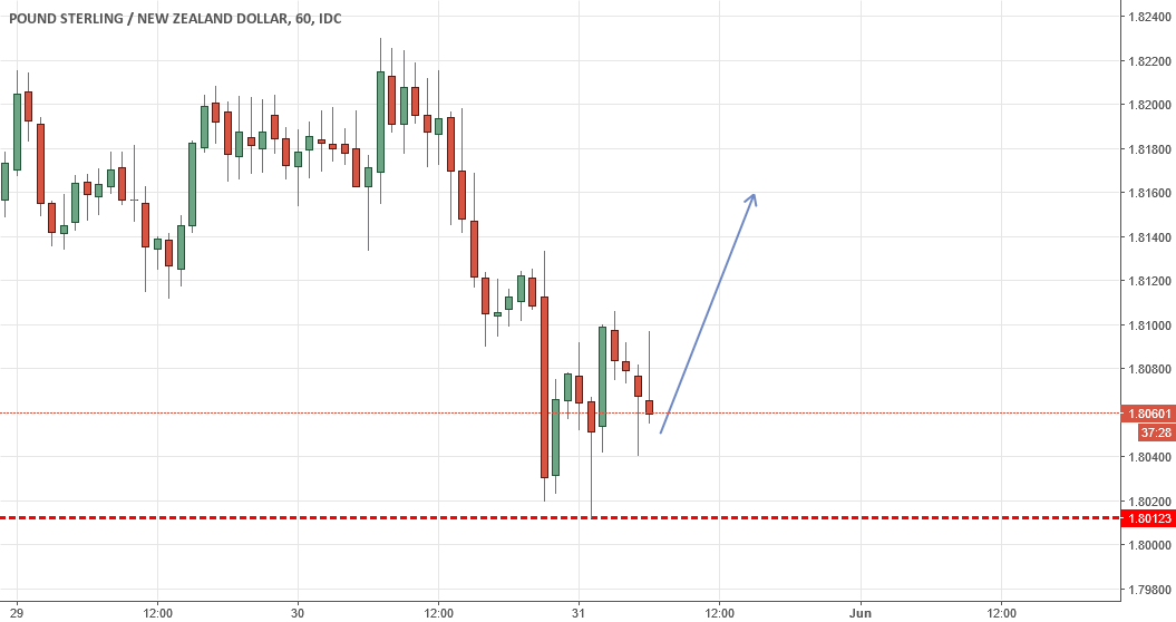 nice rise expected for GBPNZD