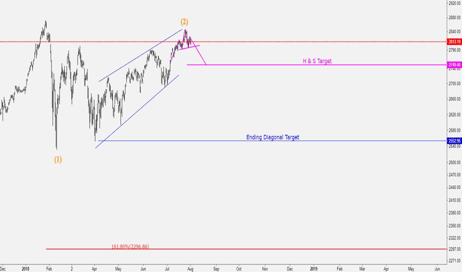 SPX: S&P 500 update