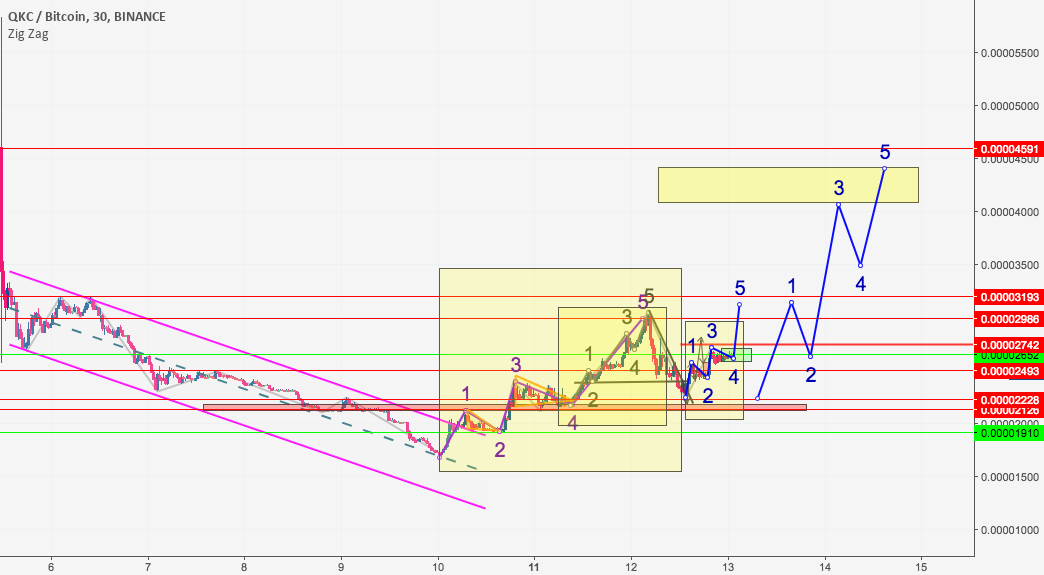 QKCBTC possible trend for detailed movement
