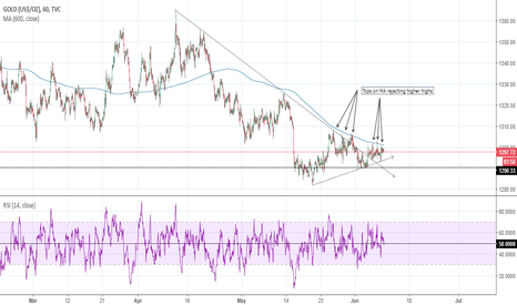 GOLD: Gold: Tops on SMA rejecting higher highs