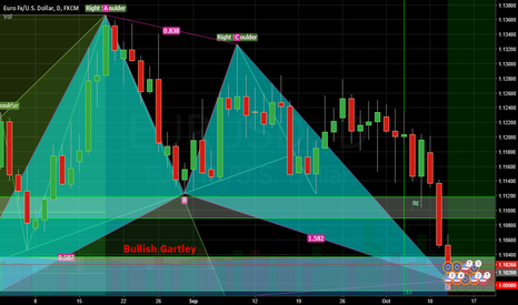 EURUSD: Long Bullish Gartley