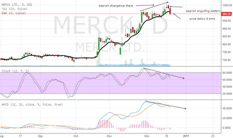 MERCK: short the stock
