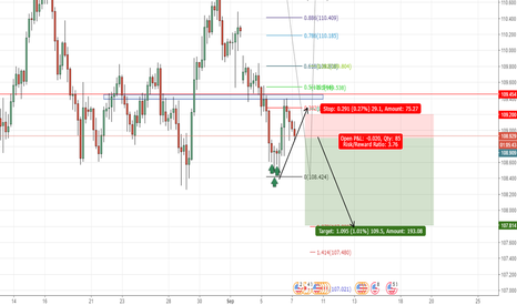 USDJPY: trend continuation USDJPY sell