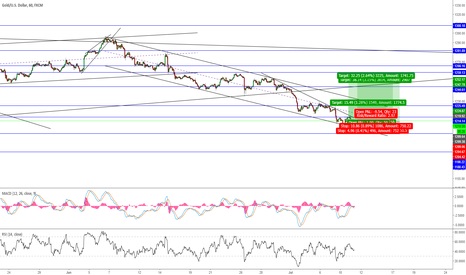 XAUUSD: #XAUUSD multiple buys are about to get fired