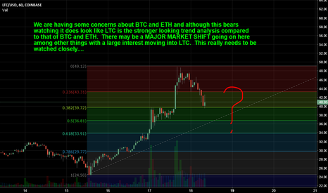 LTCUSD: LTC does look like it is a RELATIVE SAFE HAVEN here