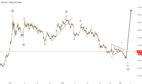 XAGUSD: Silver - One push down before a rally