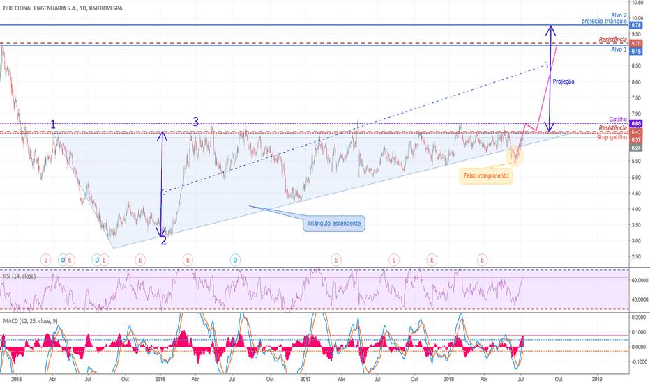 DIRR3: Mais uma tentativa de romper o Triângulo ascendente em DIRR3