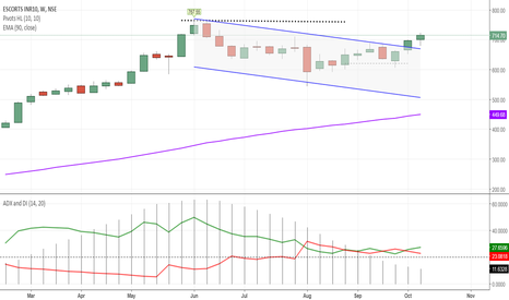 ESCORTS:  escorts  will also touch  its  all time  high