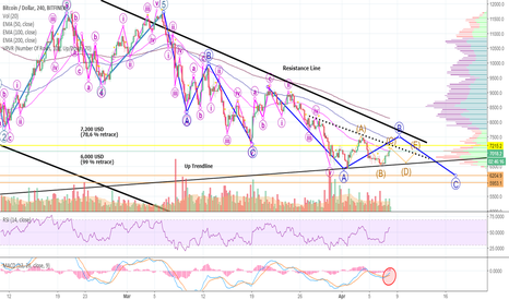 BTCUSD: OH BITCOIN - What Do You Want? D4rkEnergY Doesn't Know How to TA