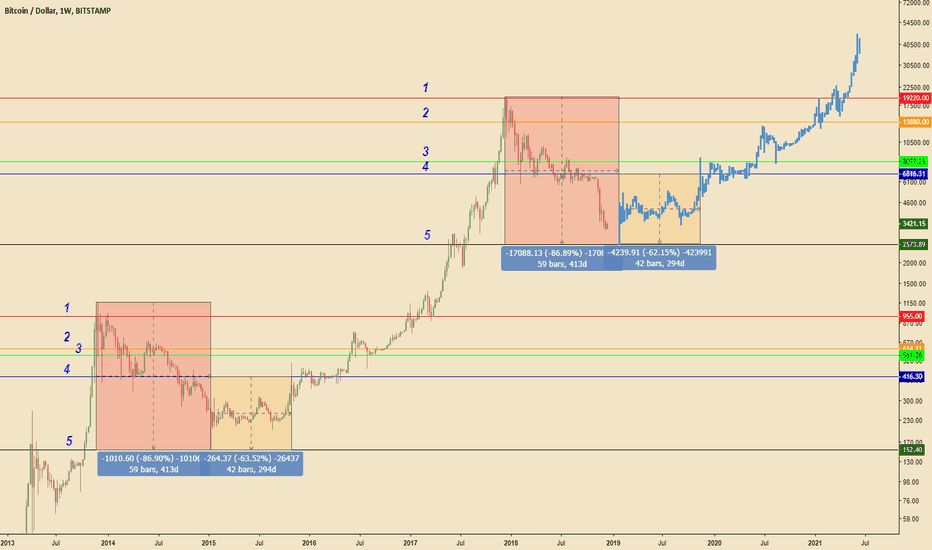 BTCUSD: The proest ta you will ever see