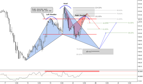 DXY: (1h) The H&S @ 618 / Bearish and Bullish Cyphers