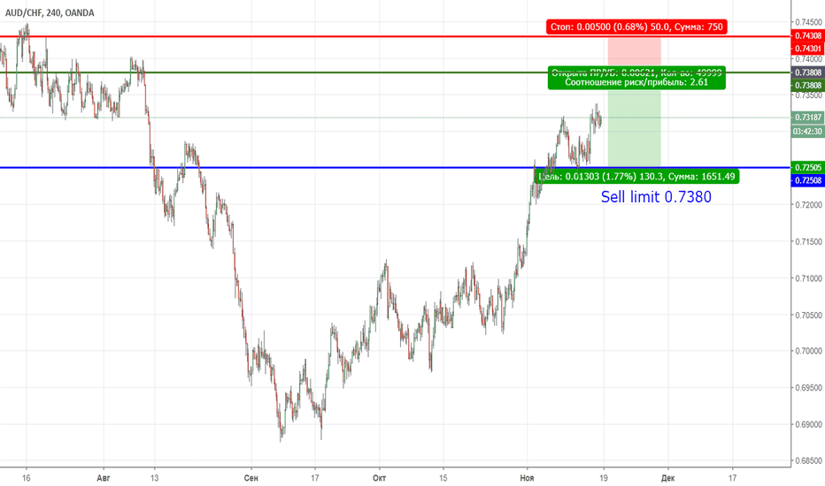 AUDCHF: AUDCHF sell limit