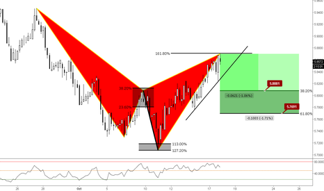 NZDNOK: (4h) Bearish Shark @ 161% extension