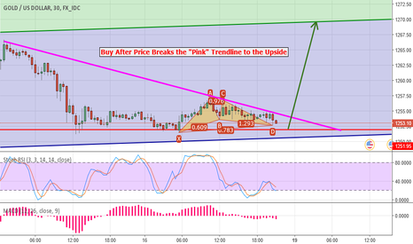 XAUUSD: Buy Gold/USD