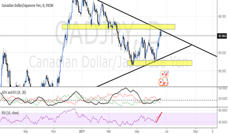 CADJPY: CAD/JPY - POSSIBLE 250 PIP TRADE