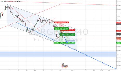EURGBP: Applications of following long term trend