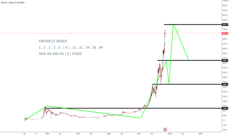 BTCUSD: BTC/USD SELL LIMIT ORDER ( 8K ) - THE BIG SHORT