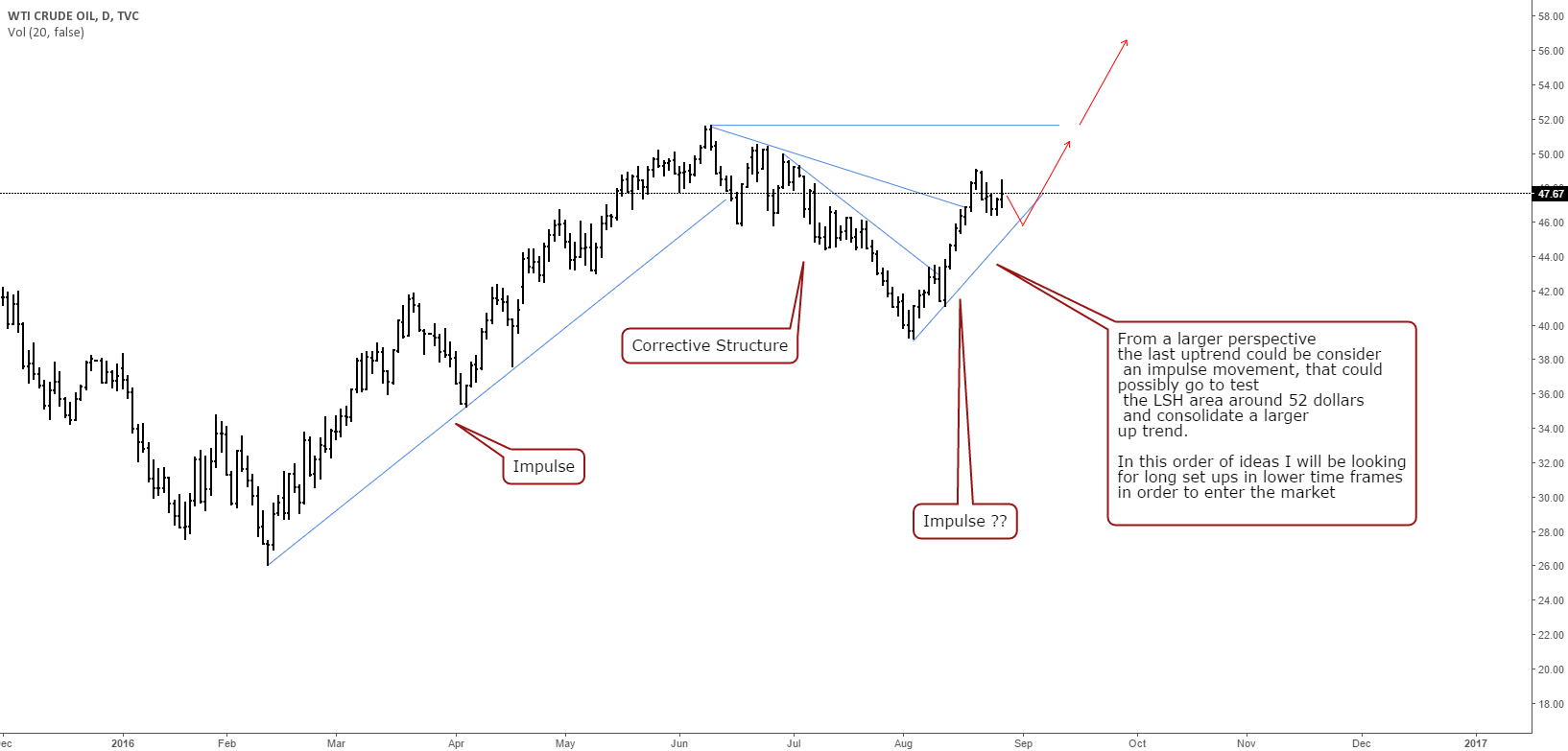 Long scenario for OIL