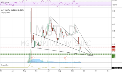 MGT: Falling wedges