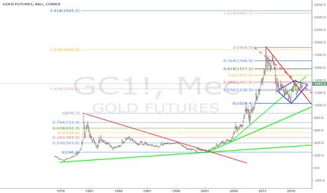 GC1!: Золото