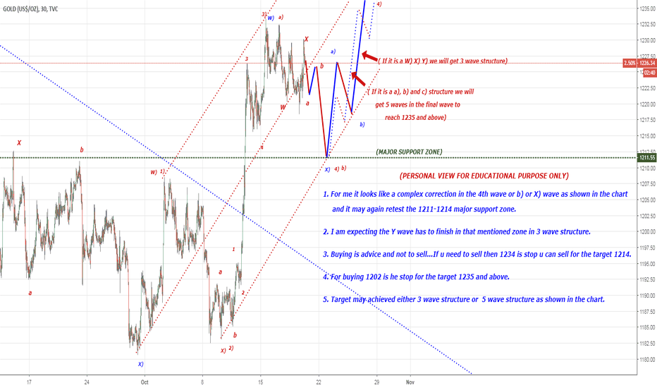 GOLD: GOLD may retest the major support zone 1214