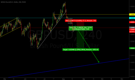 GBPUSD: GBP/USD Sell Opportunity