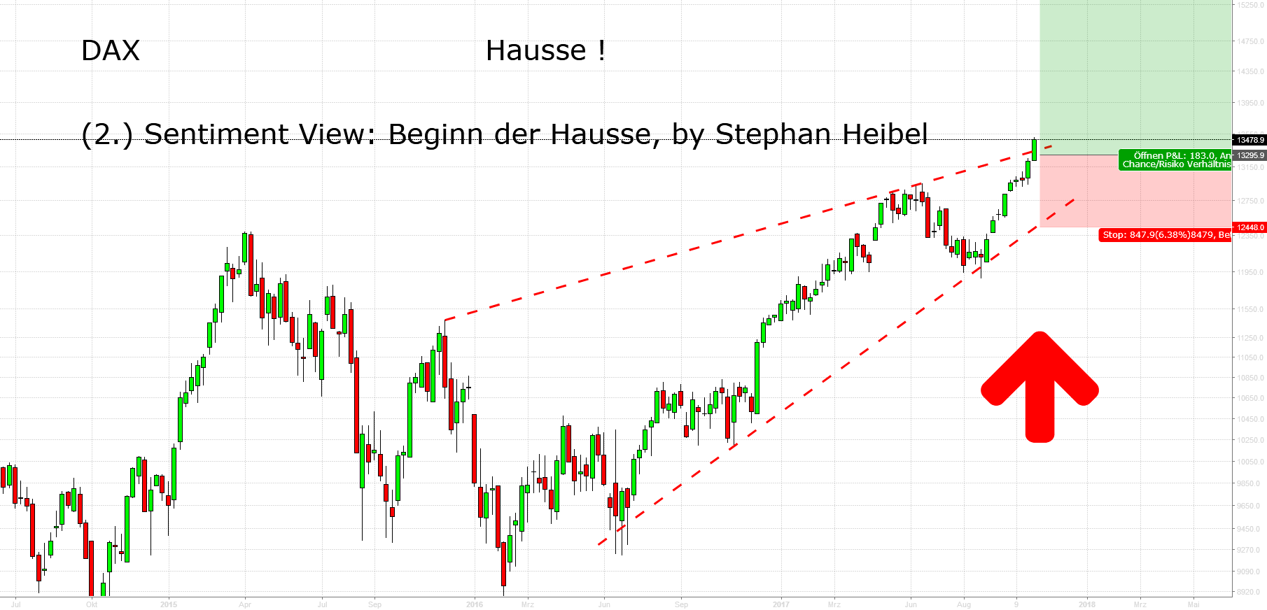 DAX: Hausse ! (2) Sentimentview, by Stephan Heibel