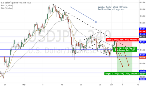 USDJPY: USD/JPY- Short trade setup