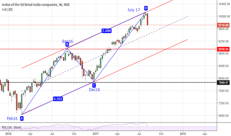 NIFTY: Nifty Technicals