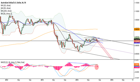 AUDUSD: Shorting the LT channel from current range