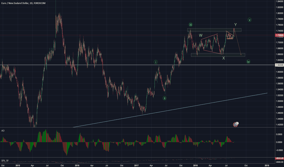 EURNZD: AUDNZD and EURNZD   2 in 1