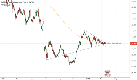 GBPJPY: GBPJPY - Weeks of waiting. Finally a move this week?