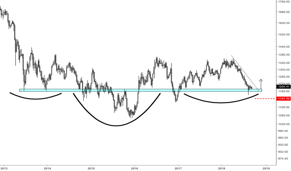 XAUUSD: Gold selling seems exhausted. Buyers are coming in