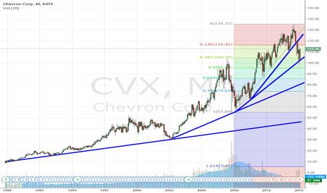 CVX: No positions for Chevron?