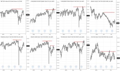 XLV: Stock Picking , Index>Group>Stock > strongest vs. weakest