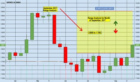 GBPNZD: GBPNZD Monthly Range Analysis