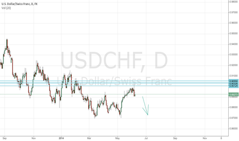 USDCHF: Retest or strate down from there