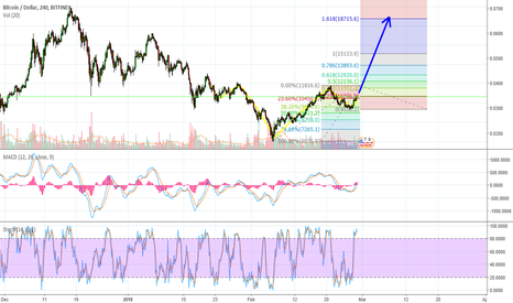 BTCUSD: BTC early bounce with inverse head and shoulders.