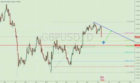 GBPUSD: Buy GBPUSD AT 1.264 according to the 0.382 Fibonacci retracement