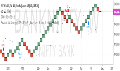 BANKNIFTY: SELL SL 20000 TARGET 17000/15500