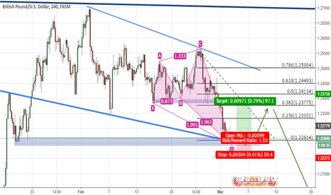 GBPUSD: Bullish Shark on GBPUSD