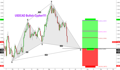 USDCAD: USDCAD Bullish Cypher!!!! with Previous structure confluence....