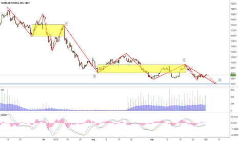 S1!: A good opportunity to long SOYBEAN