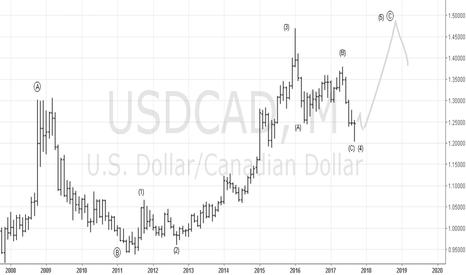 USDCAD: USDCAD Concept long term
