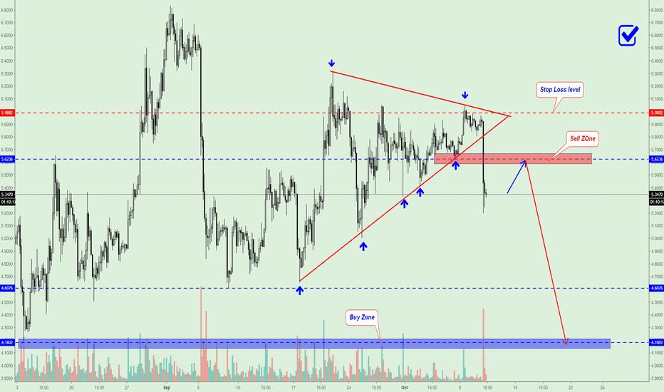 EOSUSD: EOS/USD SHORT Signal