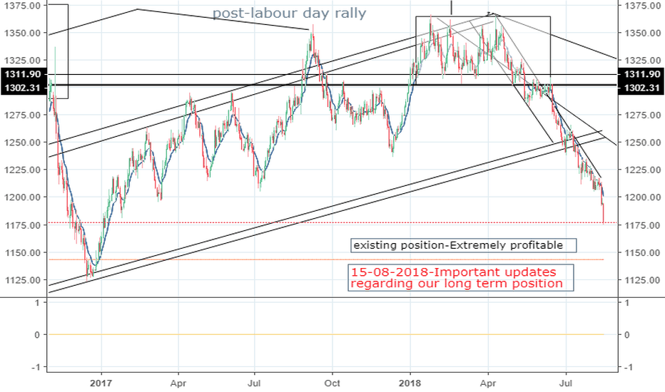 XAUUSD: You ignored us and now you are facing the consequences.