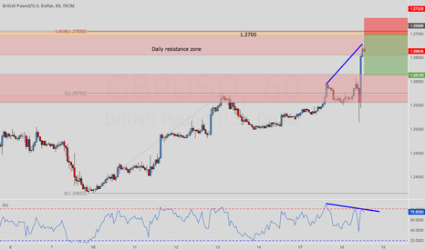 GBPUSD: GBPUSD short at daily zone ?